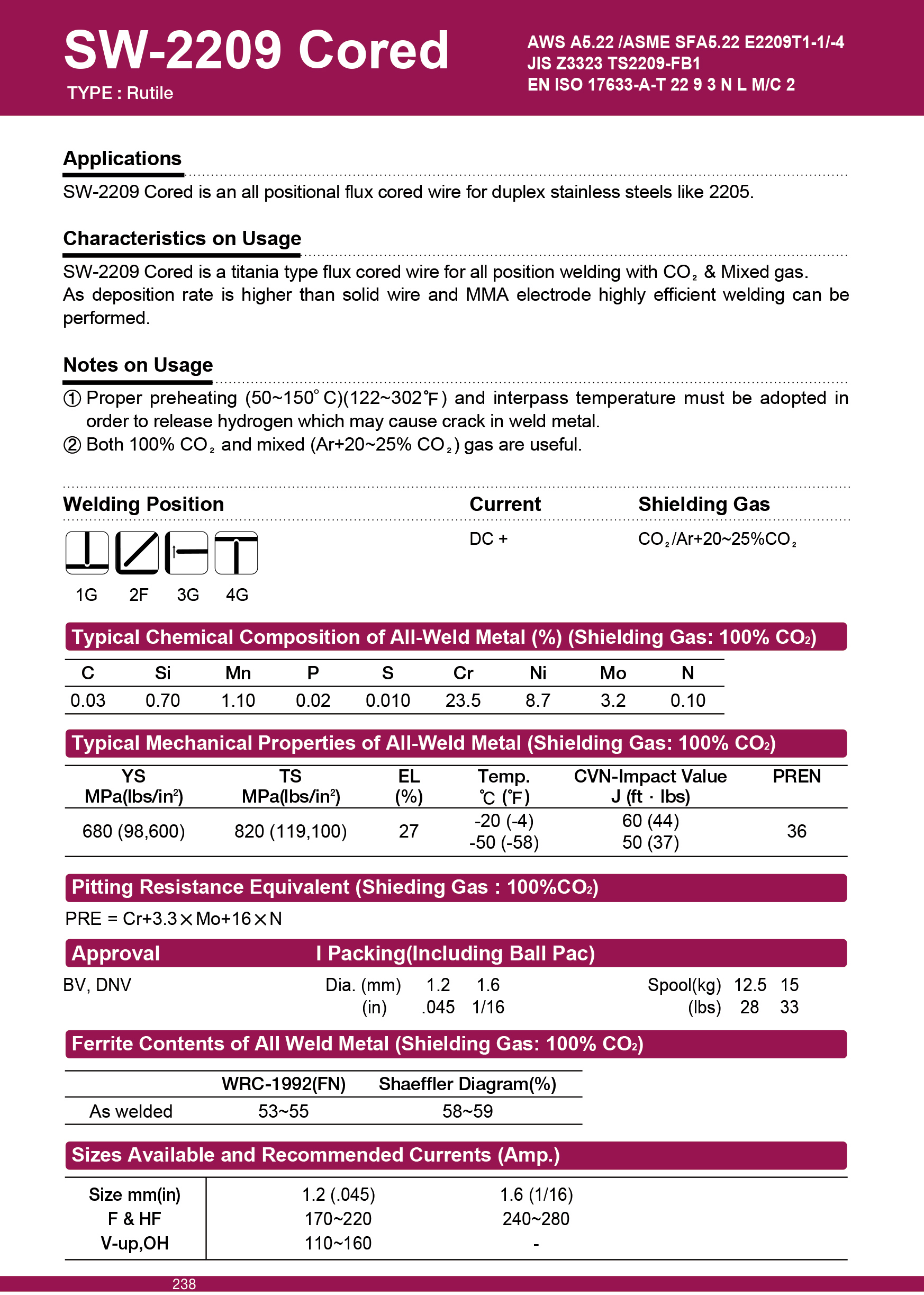 Exelent Flux Core Welding Wire Chart Elaboration - Electrical ...